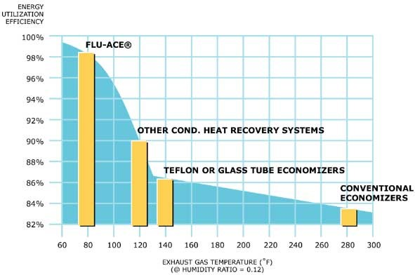 Heat recovery FAQ - Thermal Energy International
