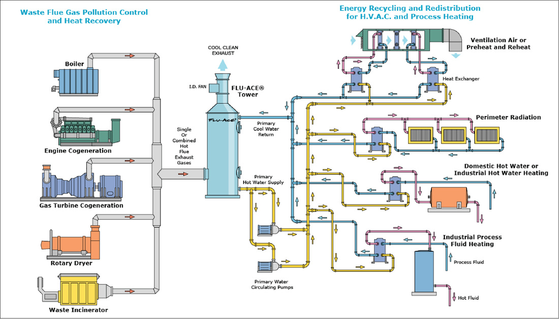 flue gas heat recovery system