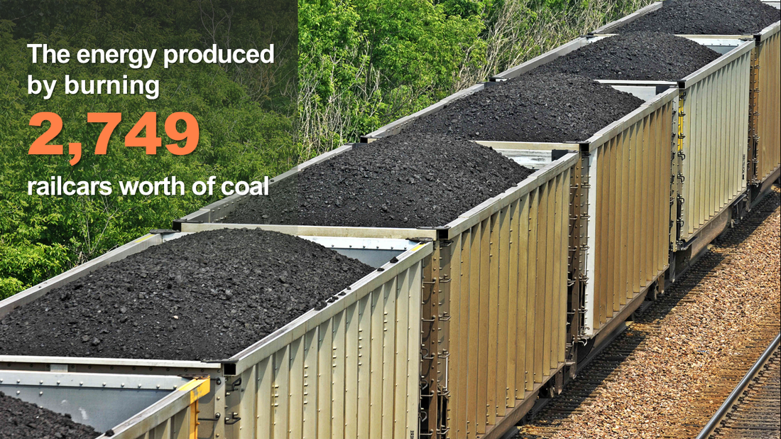The energy produced by burning 2,749 railcars worth of coal