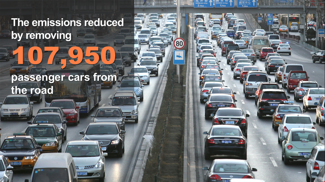 The emissions reduced by removing 107,950 cars from the road